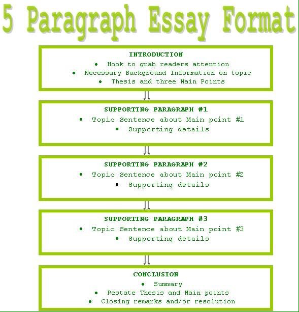 Essays Topics For High School Students Picture Essay On Entrepreneurship also Nutrition Essay Topics Thursday Night  Freshman English I  Jareds Asubeebeasusearcy  Life Changing Moment Essay